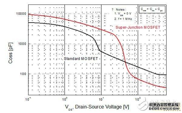 外部振荡电路包含由布板带来的外部耦合电容cgd_ext.).