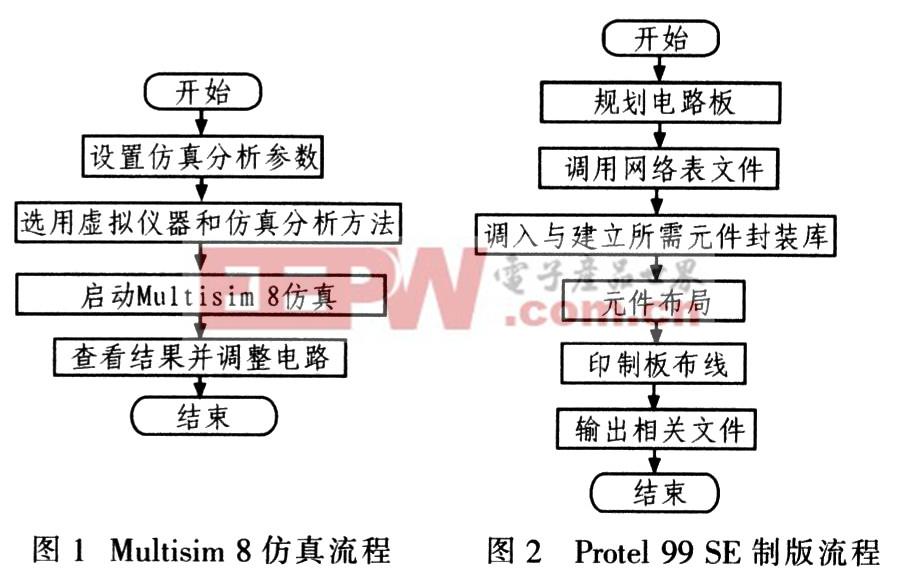 multisim 8提供多种电路仿真引擎-深圳鼎纪pcb