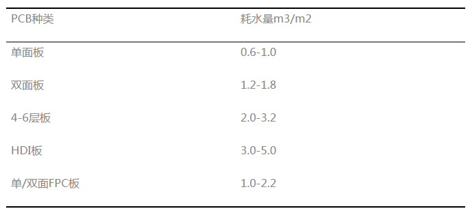 pcb废水处理调研报告 2012年中国电路板防潮胶产品上下游产业链发展