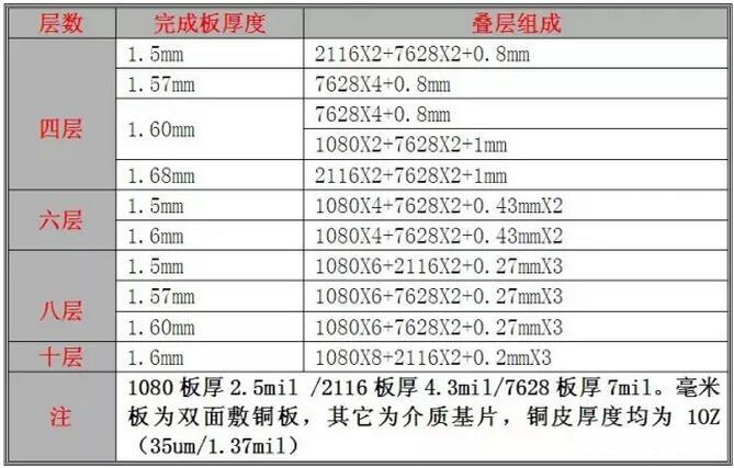 【线路板厂技术分享】PCB板层压工艺及分层要求-深圳鼎纪PCB