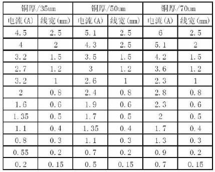 PCB布线中的抗干扰设计-深圳鼎纪PCB